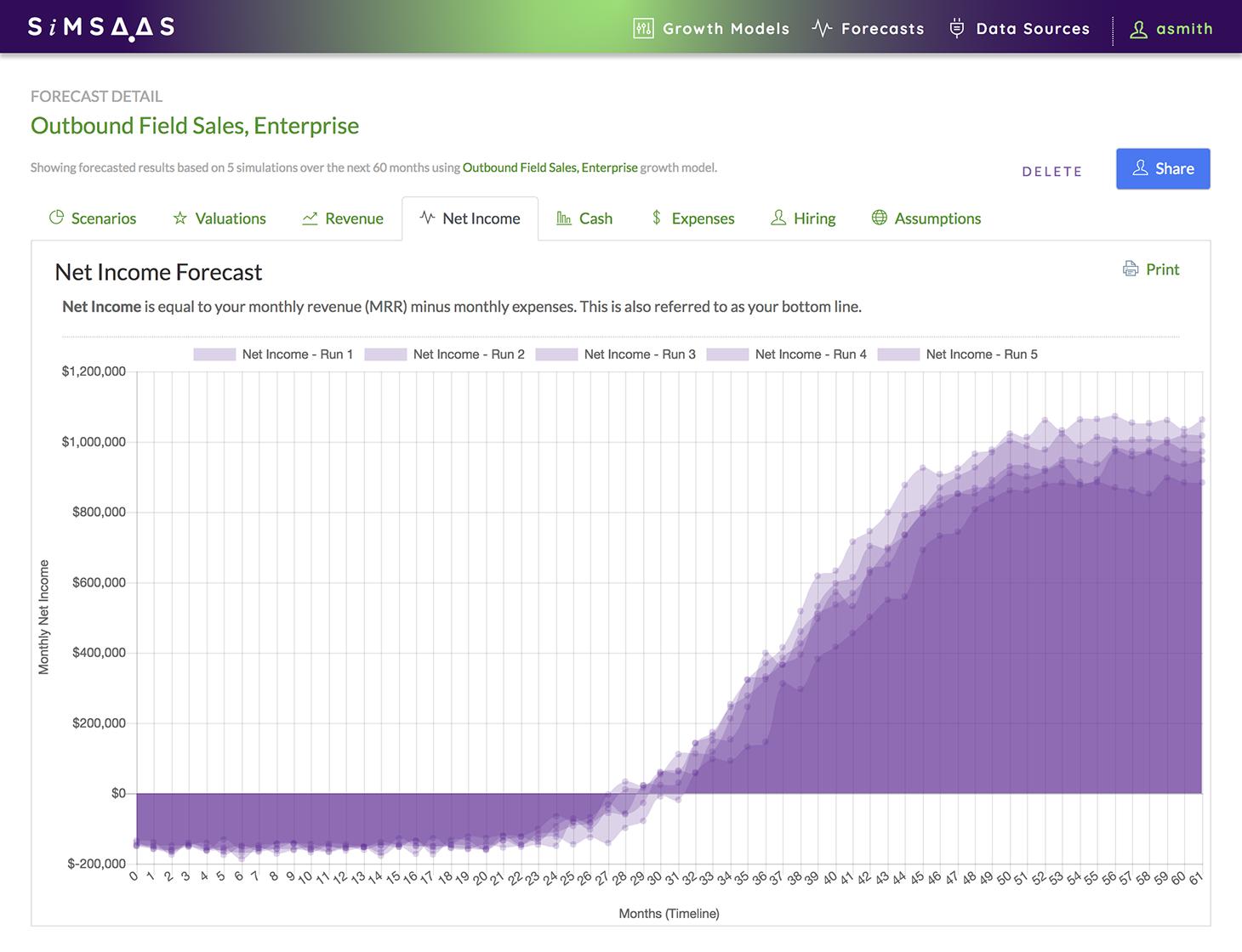 SimSaaS Net Income Forecast Chart